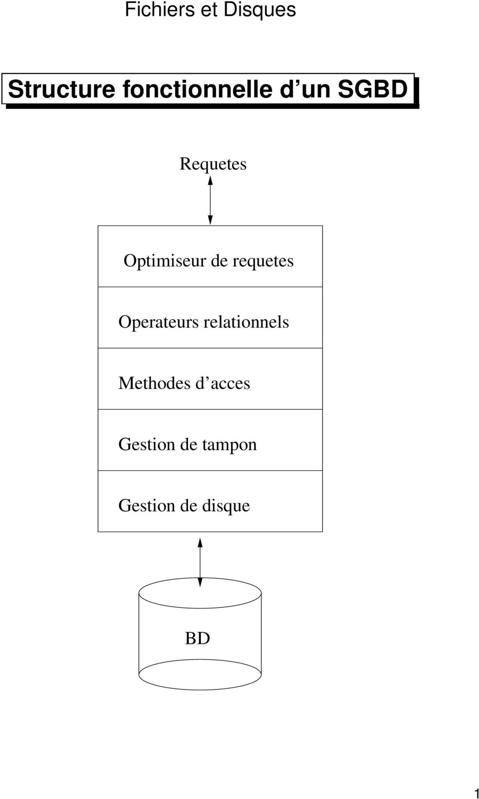 Optimiseur de requetes Operateurs