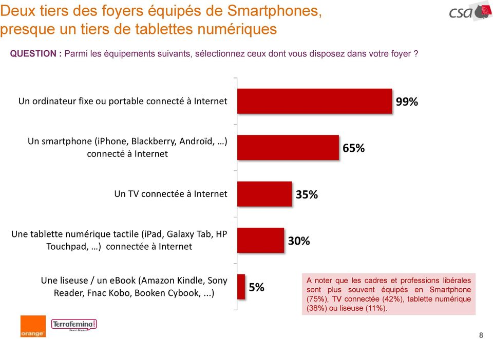 Un ordinateur fixe ou portable connecté à Internet 99% Un smartphone (iphone, Blackberry, Androïd, ) connecté à Internet 65% Un TV connectée à Internet 35% Une tablette