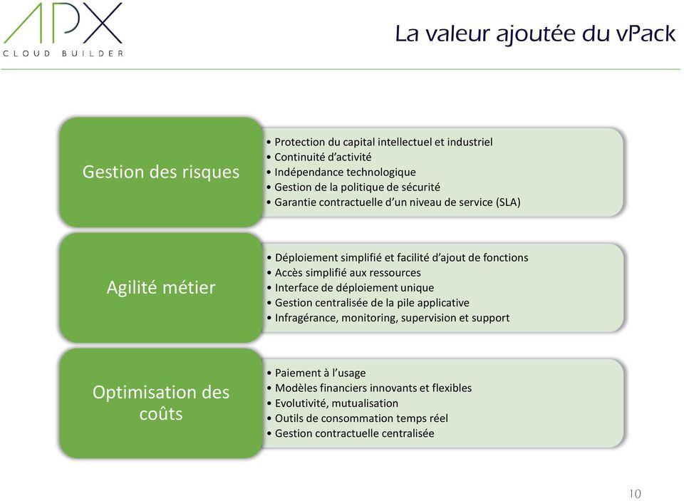 aux ressources Interface de déploiement unique Gestion centralisée de la pile applicative Infragérance, monitoring, supervision et support Optimisation des