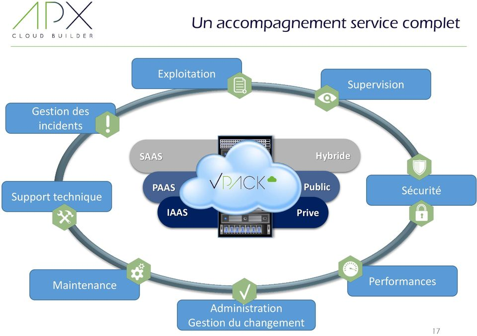 Support technique PAAS IAAS Public Prive Sécurité