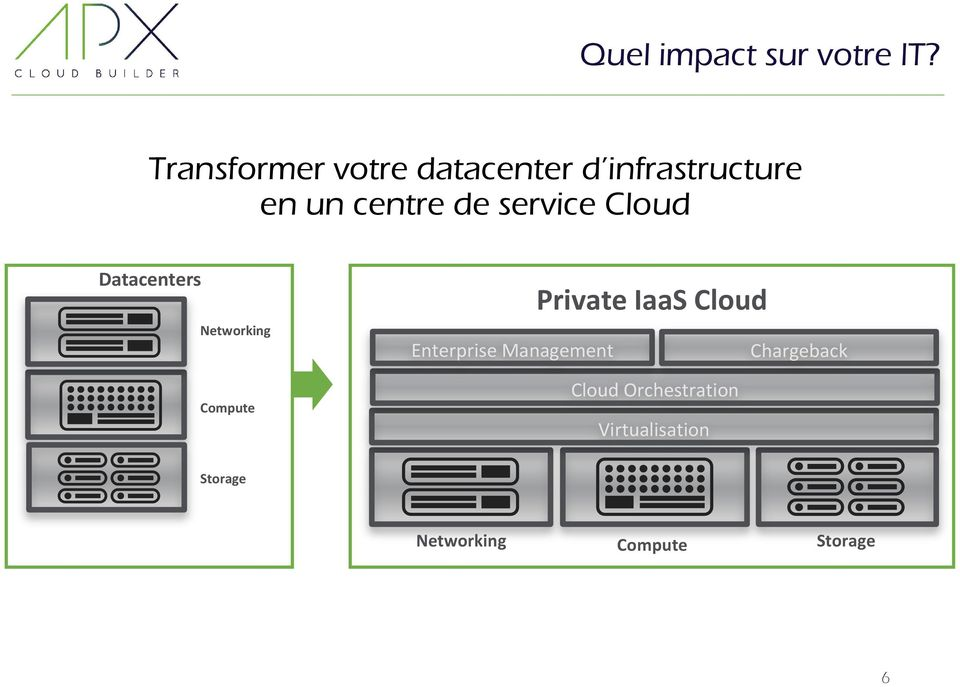 service Cloud Datacenters Networking Compute Private IaaS Cloud
