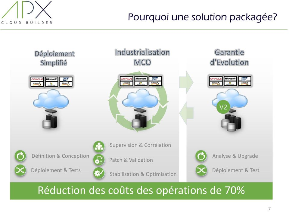 Supervision & Corrélation Définition & Conception Patch & Validation