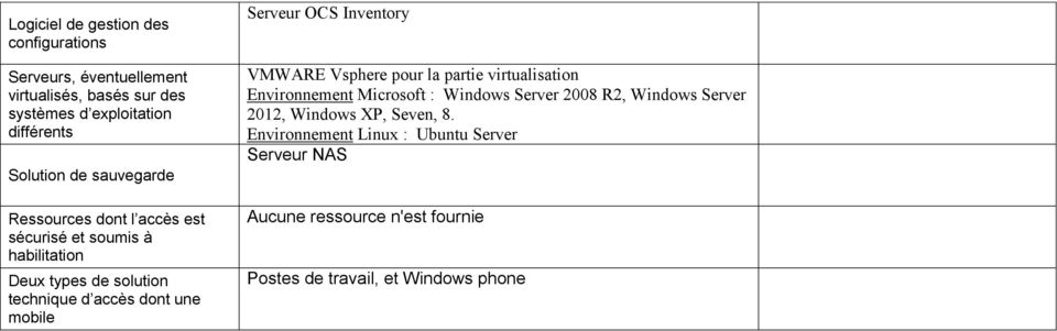 Serveur OCS Inventory VMWARE Vsphere pour la partie virtualisation Environnement Microsoft : Windows Server 2008 R2, Windows Server
