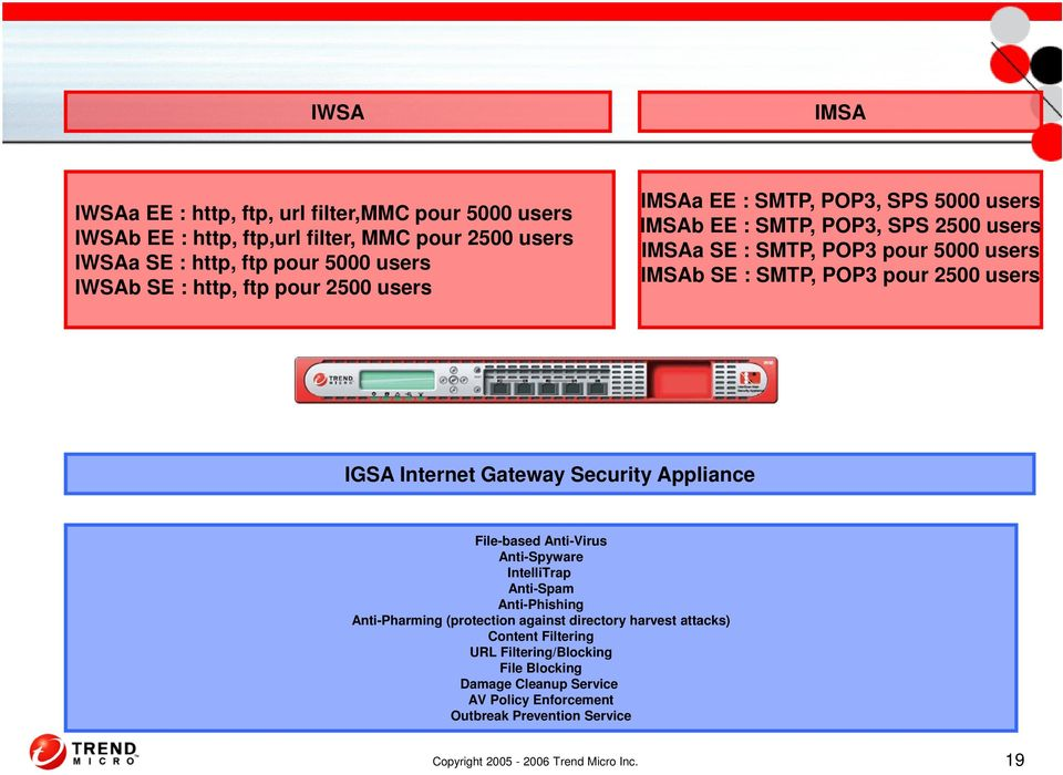 users IGSA Internet Gateway Security Appliance File-based Anti-Virus Anti-Spyware IntelliTrap Anti-Spam Anti-Phishing Anti-Pharming (protection against directory harvest