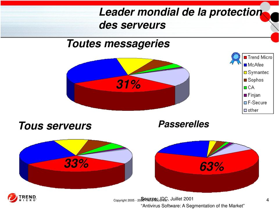 Source: IDC, Juillet 2001 Antivirus Software: A