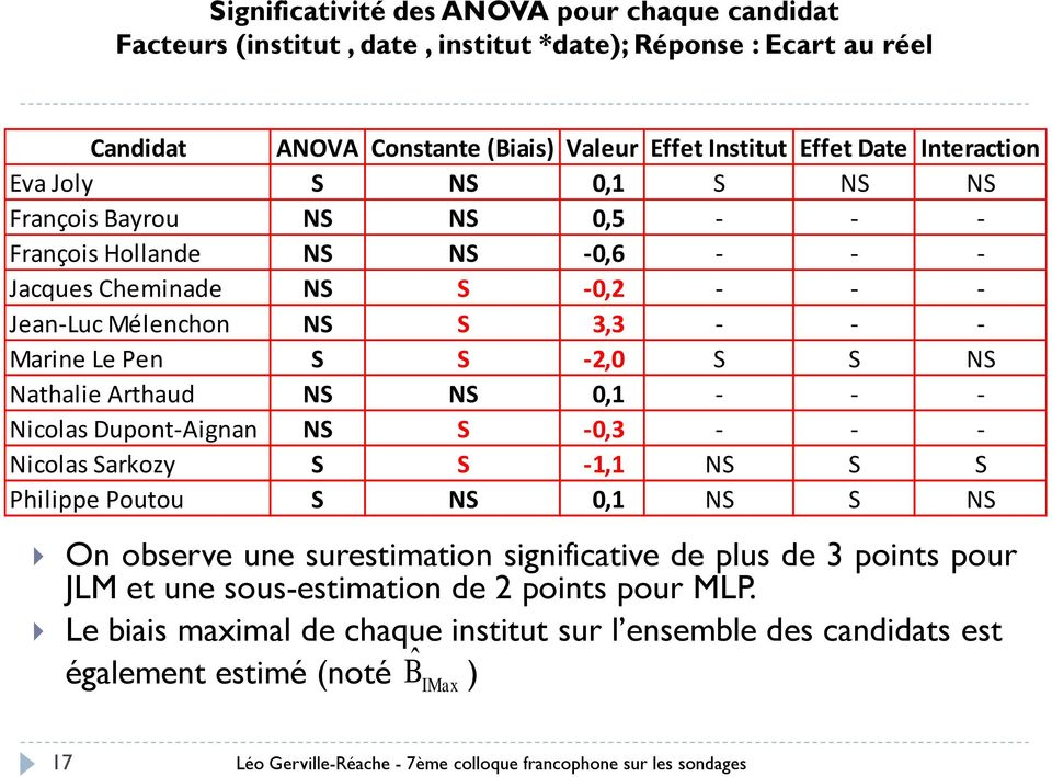 Arthaud NS NS 0,1 - - - Nicolas Dupont-Aignan NS S -0,3 - - - Nicolas Sarkozy S S -1,1 NS S S Philippe Poutou S NS 0,1 NS S NS On observe une surestimation significative de plus de 3 points pour JLM