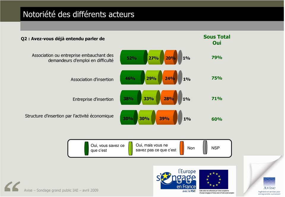 46% 29% 24% 1% 75% Entreprise d insertion 38% 33% 28% 1% 71% Structure d insertion par l activité