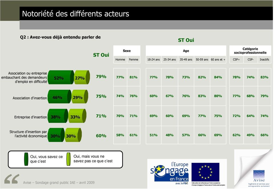 60% 67% 76% 83% 80% 77% 68% 79% Entreprise d insertion 38% 33% 71% 70% 71% 69% 60% 69% 77% 75% 72% 64% 74% Structure d insertion par
