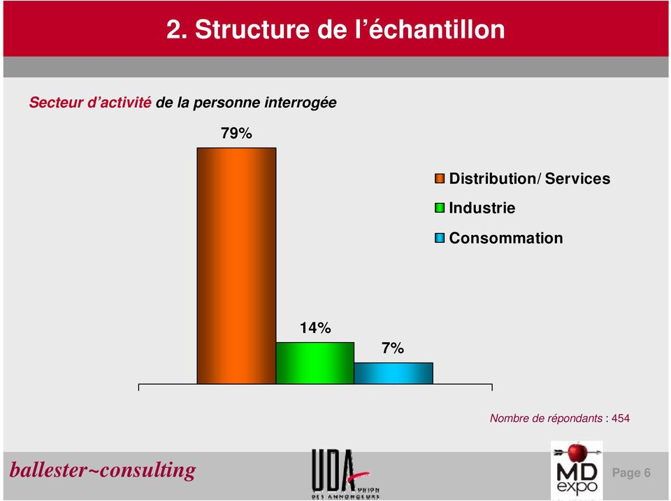 Distribution/ Services Industrie Consommation