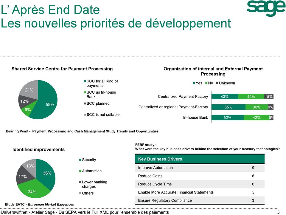 Point - Payment Processing and Cash Management Study Trends and Opportunities Identified improvements 13% 36% 17% 34% Etude EATC - European Market Exigences Security Automation Lower banking charges