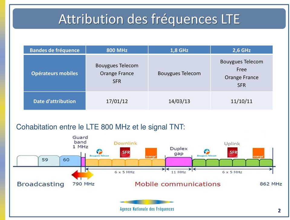 Telecom Bouygues Telecom Free Orange France SFR Date d attribution