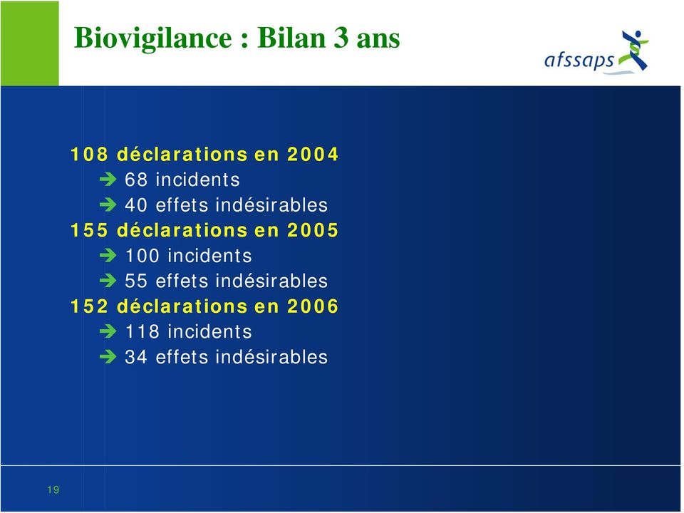 en 2005 100 incidents 55 effets indésirables 152