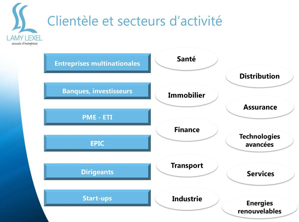 Finance Distribution Assurance Technologies avancées