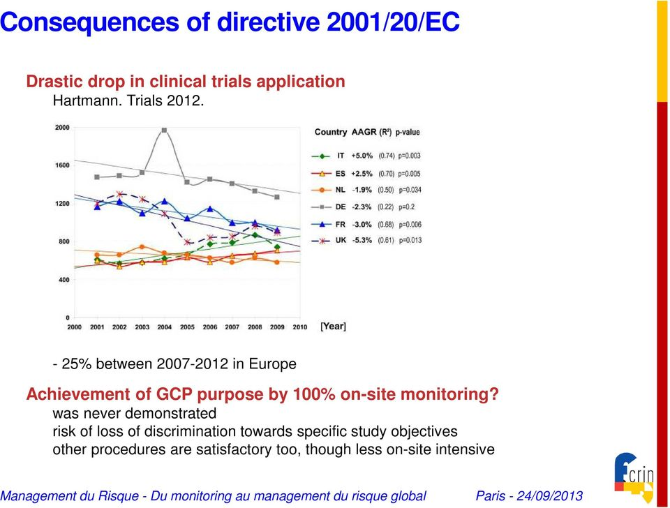 - 25% between 2007-2012 in Europe Achievement of GCP purpose by 100% on-site monitoring?