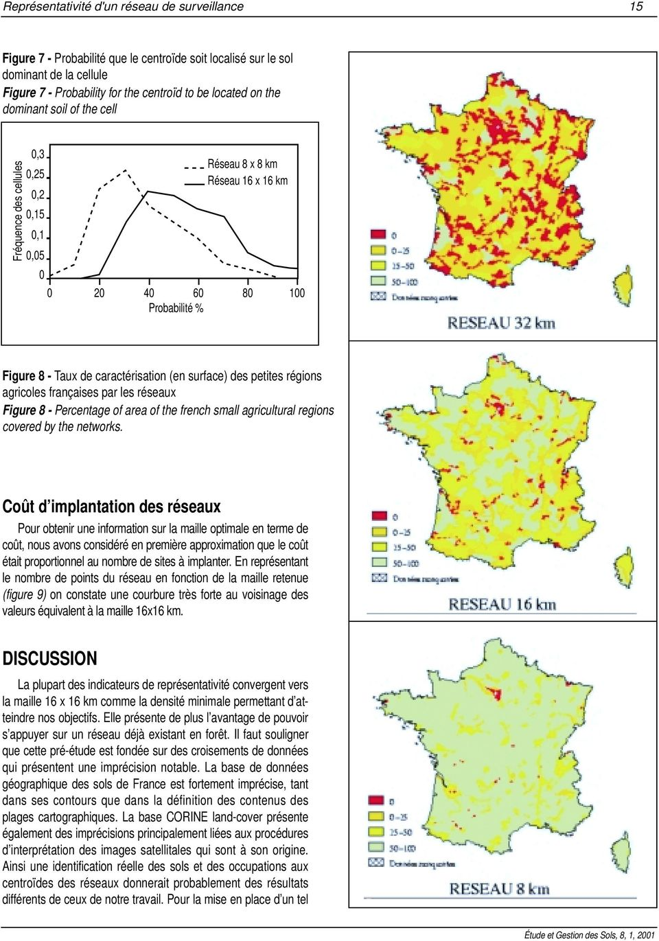 petites régions agricoles françaises par les réseaux Figure 8 - Percentage of area of the french small agricultural regions covered by the networks.