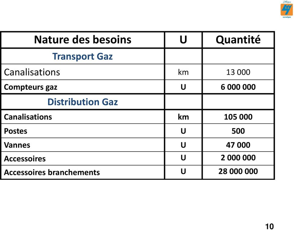 Distribution Gaz Canalisations km 105 000 Postes U 500