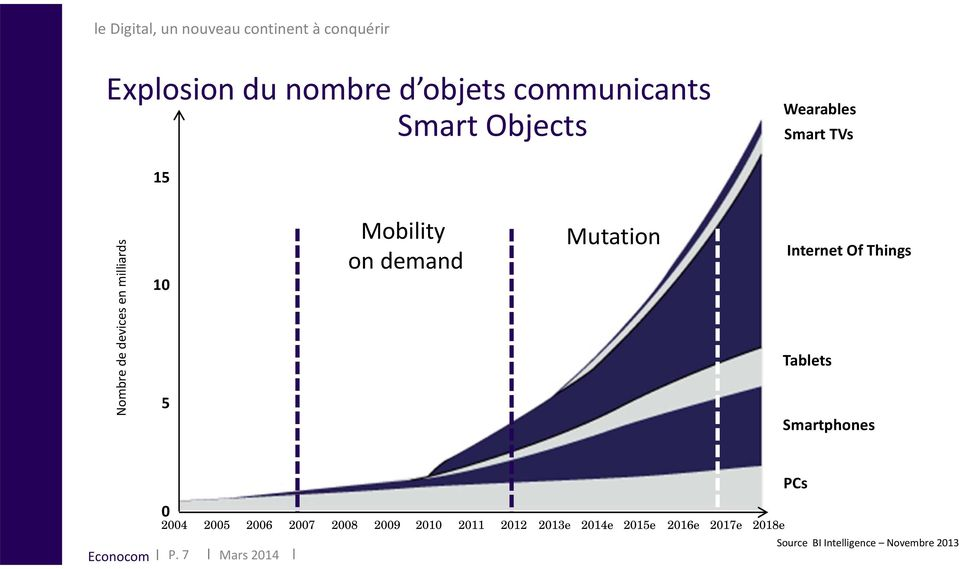 demand Mutation Internet Of Things Tablets Smartphones 0 2004 2005 2006 2007 2008 2009