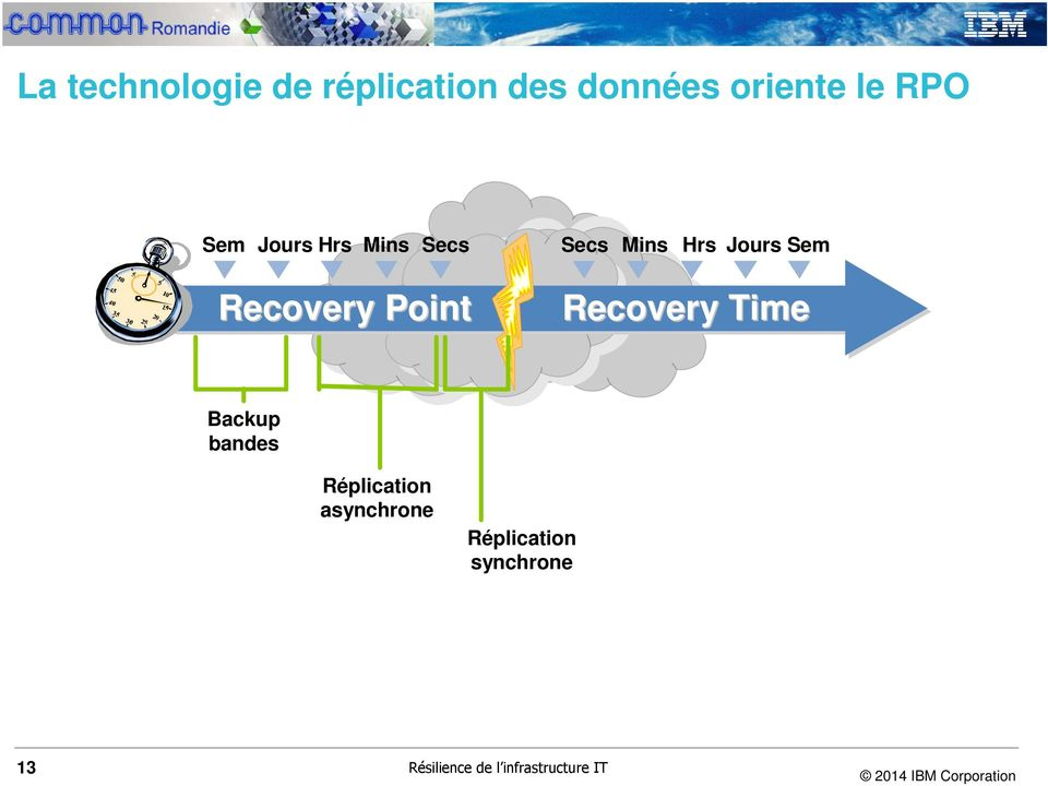 Point Recovery Time Backup bandes Réplication asynchrone