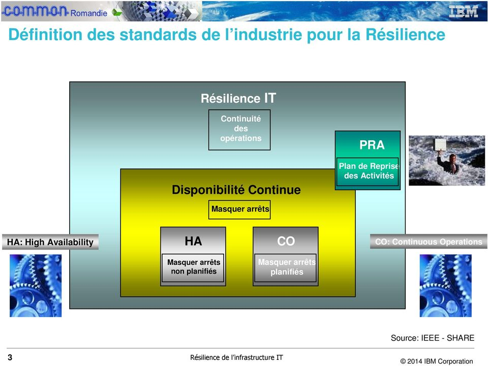 arrêts HA: High Availability HA CO CO: Continuous Operations Masquer arrêts non