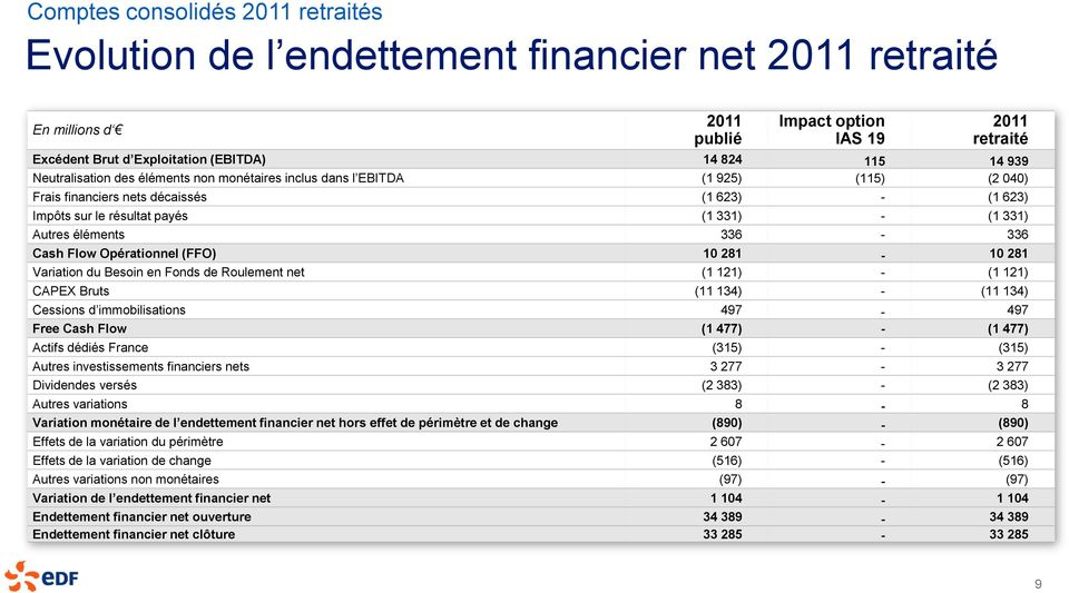 éléments 336-336 Cash Flow Opérationnel (FFO) 10 281-10 281 Variation du Besoin en Fonds de Roulement net (1 121) - (1 121) CAPEX Bruts (11 134) - (11 134) Cessions d immobilisations 497-497 Free