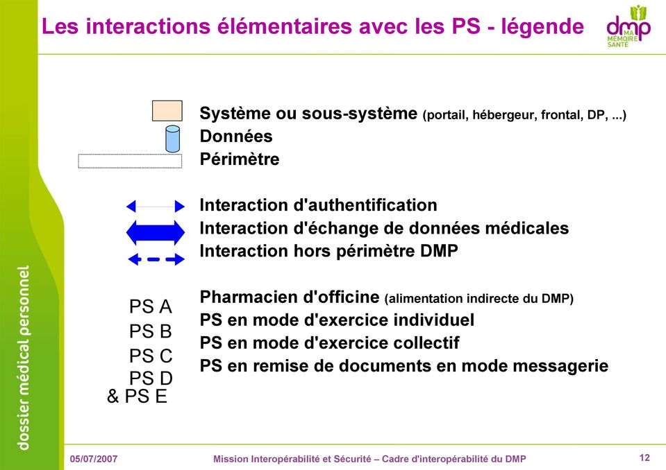 Interaction hors périmètre DMP PS A PS B PS C PS D & PS E Pharmacien d'officine (alimentation indirecte du