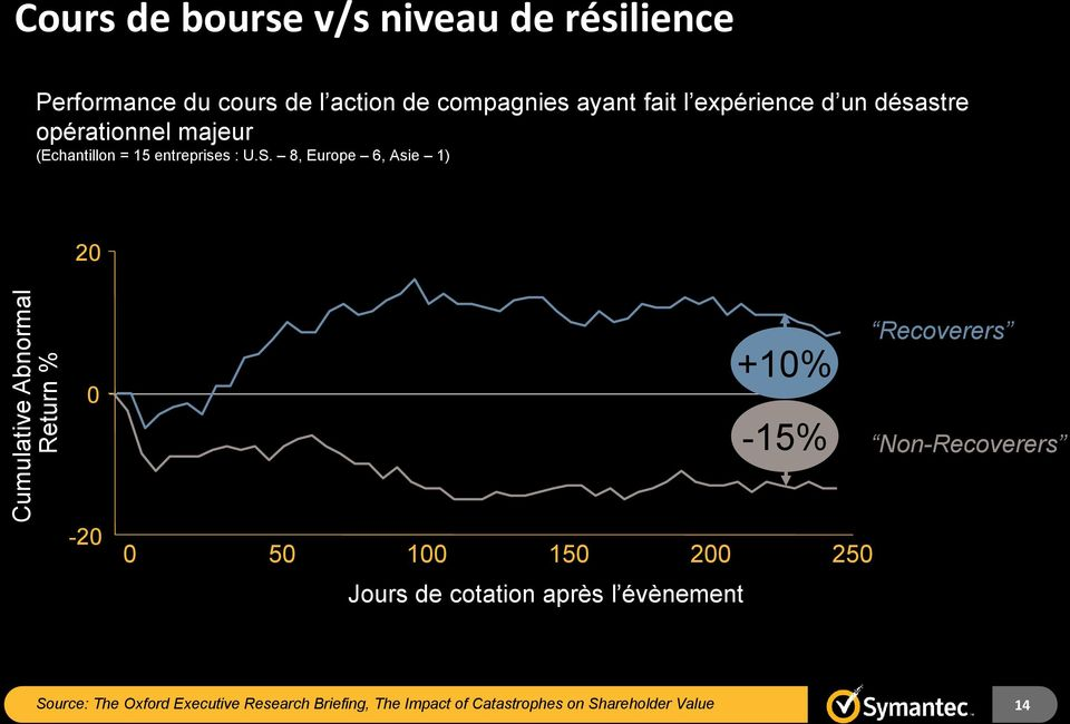 8, Europe 6, Asie 1) 20 0 +10% -15% Recoverers Non-Recoverers -20 0 50 100 150 200 250 Jours de cotation