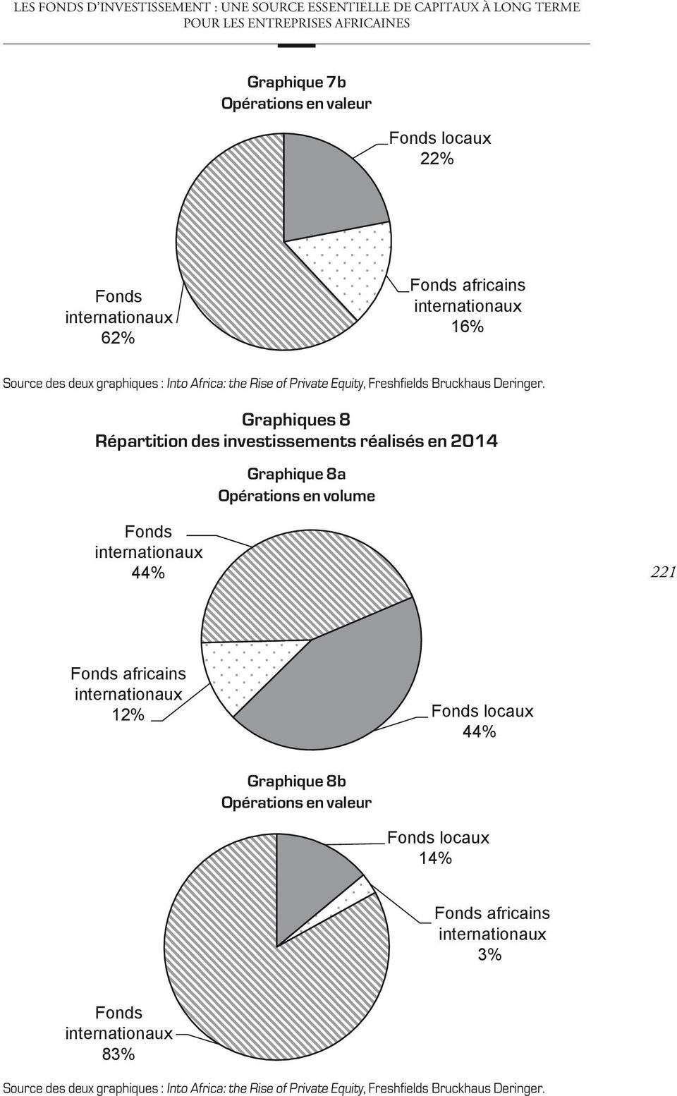 Graphiques 8 Répartition des investissements réalisés en 2014 Graphique 8a Opérations en volume Fonds internationaux 44% 221 Fonds africains internationaux 12% Fonds locaux 44%