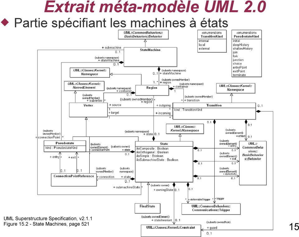 états UML Superstructure