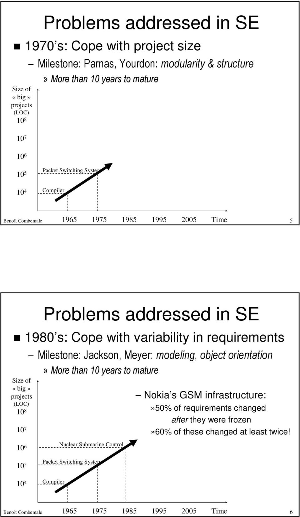 «big» projects (LOC) 10 8 10 7 Milestone: Jackson, Meyer: modeling, object orientation» More than 10 years to mature Nokia s GSM infrastructure:»50% of requirements changed