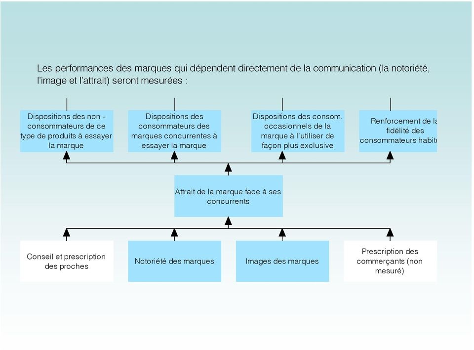 Dispositions des consom.