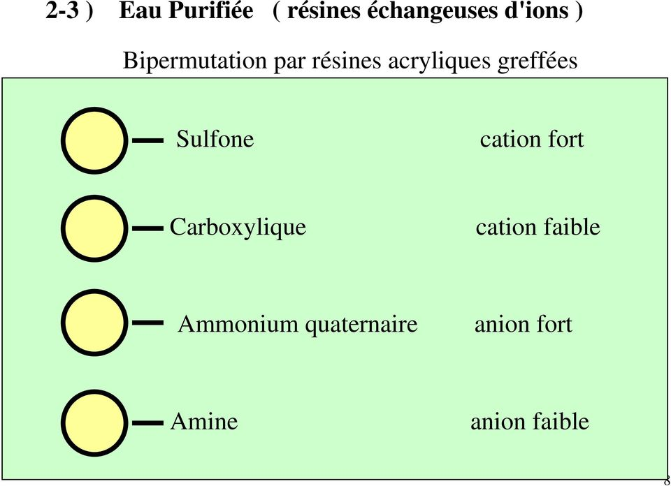 Sulfone cation fort Carboxylique cation faible