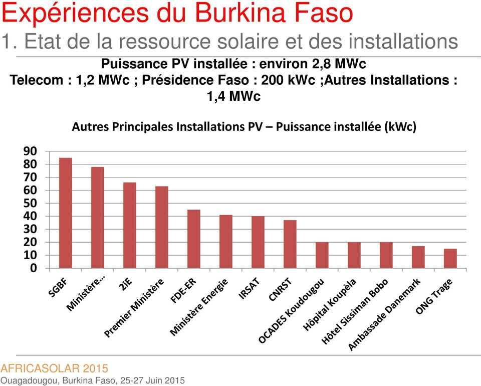 200 kwc ;Autres Installations : 1,4 MWc 90 80 70 60 50 40 30 20
