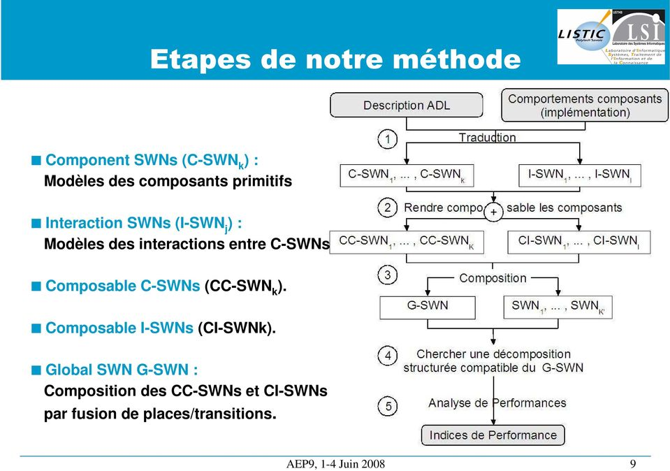 Composable C-SWNs (CC-SWN k ). Composable I-SWNs (CI-SWNk).