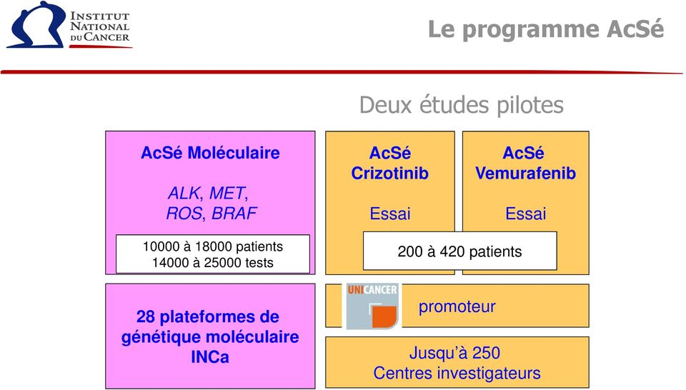 18000 patients 14000 à 25000 tests 200 à 420 patients 28