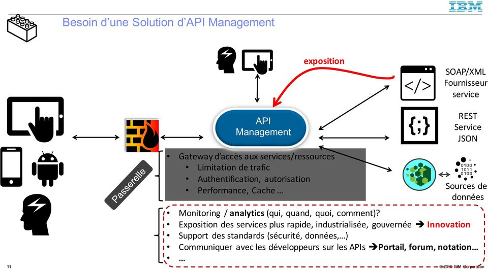 Monitoring / analytics (qui, quand, quoi, comment)?