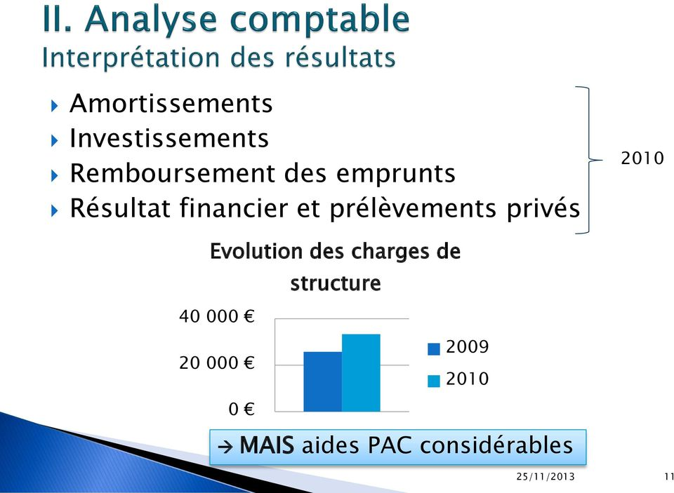 2010 Evolution des charges de structure 40 000 2009
