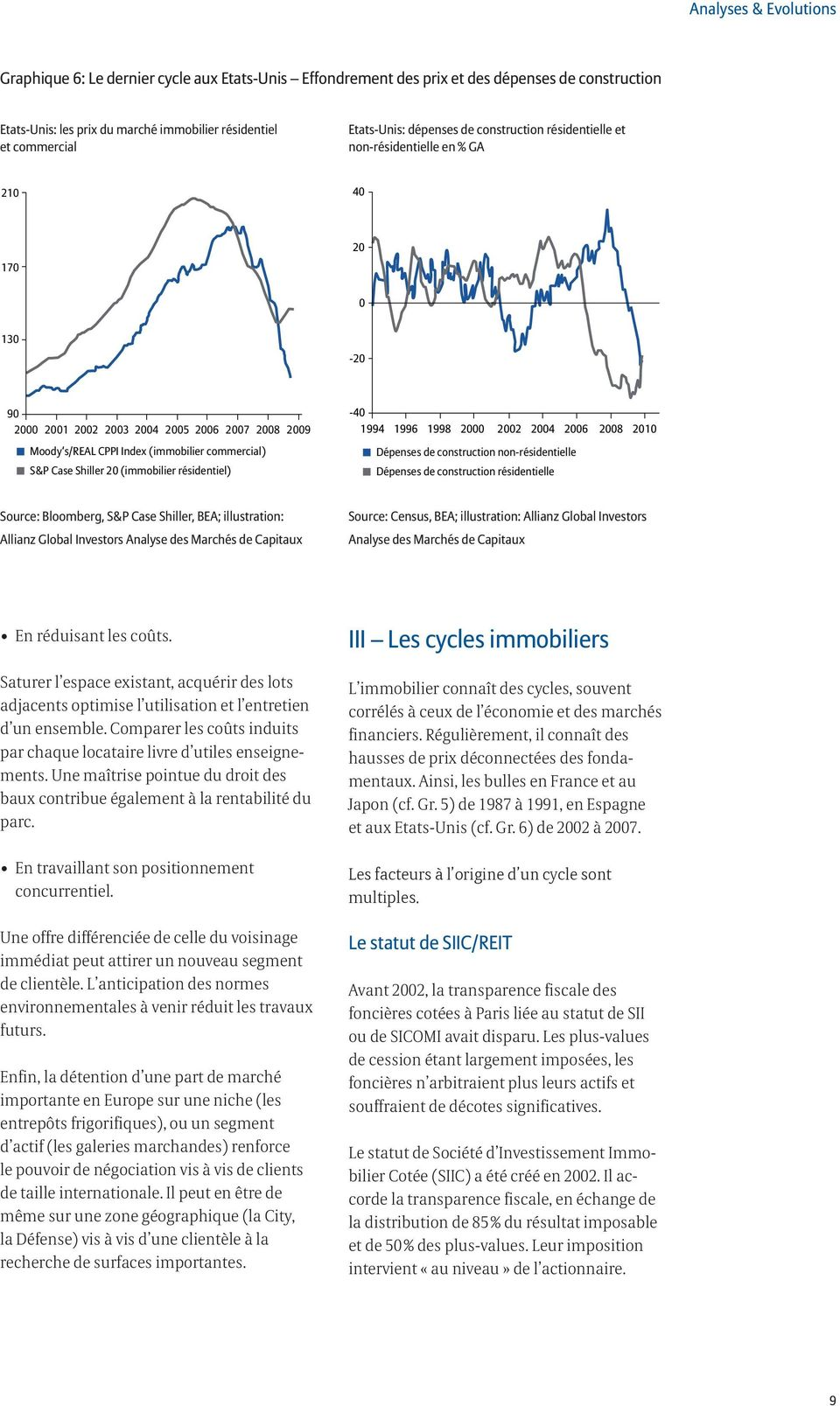 1994 1996 1998 2 22 24 26 28 21 Dépenses de construction non-résidentielle Dépenses de construction résidentielle Source: Bloomberg, S&P Case Shiller, BEA; illustration: Allianz Global Investors