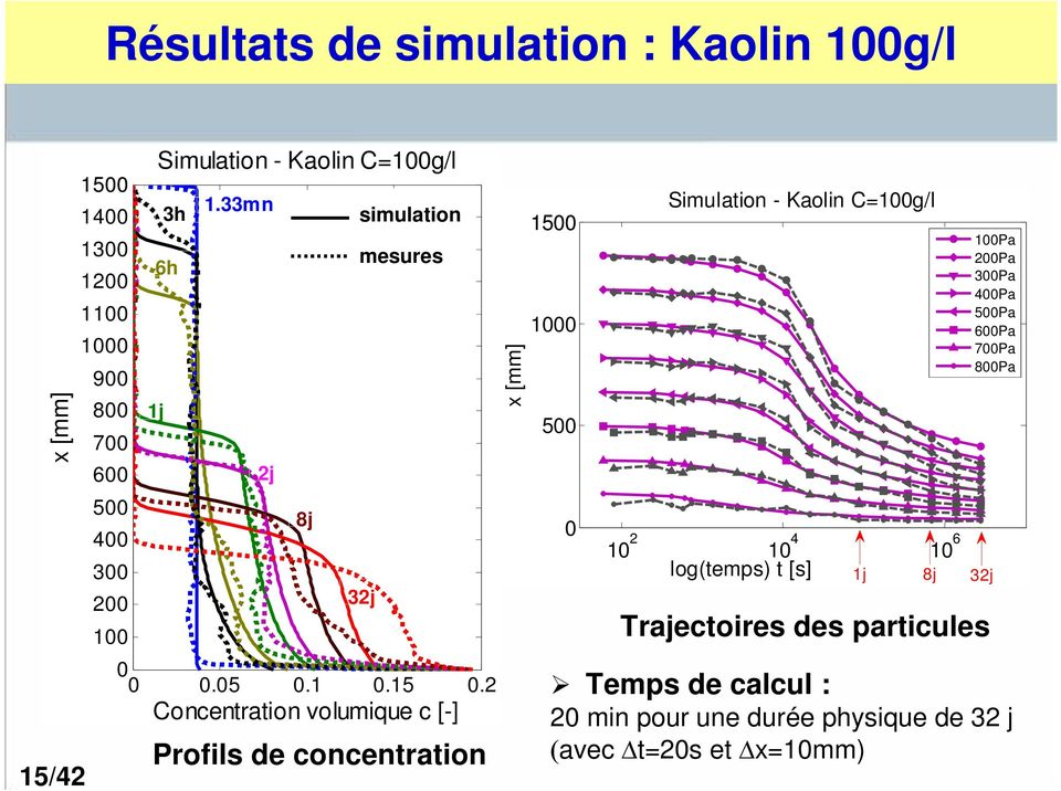 2 Concentration volumique c [-] Profils de concentration x [mm] 15 1 5 Simulation - Kaolin C=1g/l 1 2 1 4 1 6 log(temps) t [s]