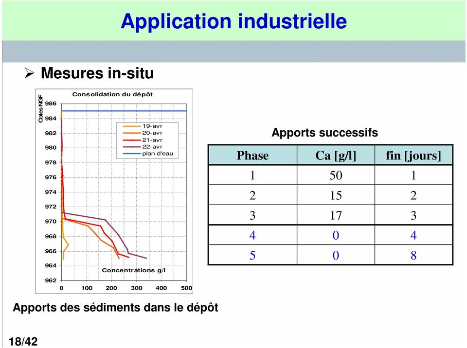 successifs Phase Ca [g/l] 1 5 fin [jours] 1 974 972 97 968 2 3 4 15 17 2 3 4