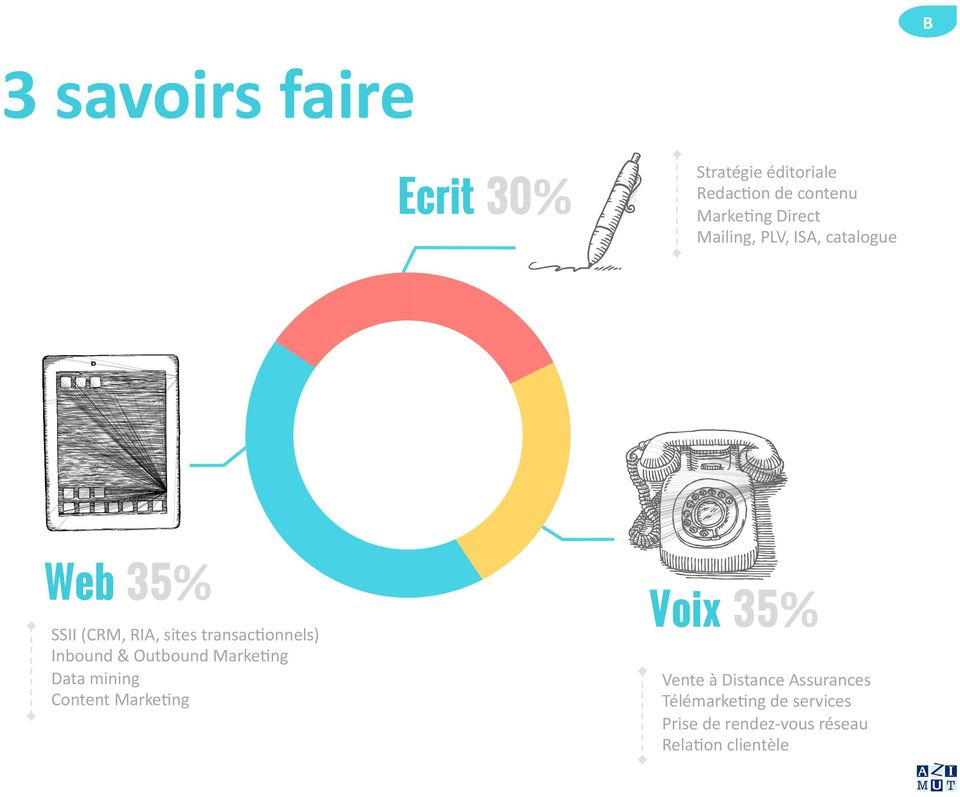 Inbound & Outbound Marke0ng Data mining Content Marke0ng Voix 35% Vente à