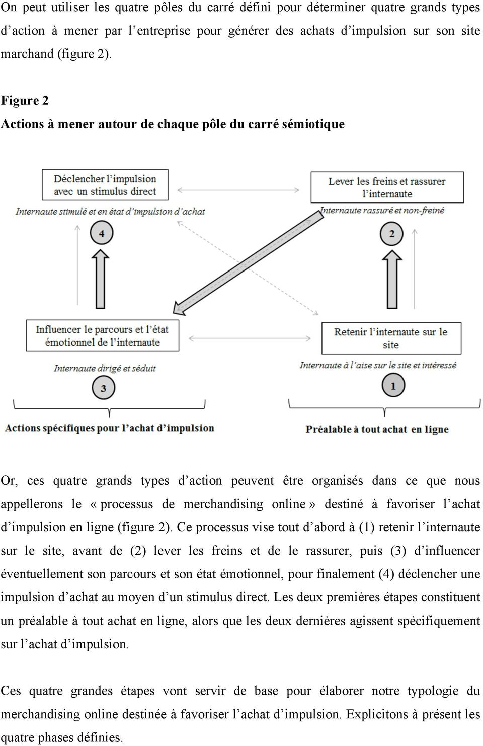destiné à favoriser l achat d impulsion en ligne (figure 2).