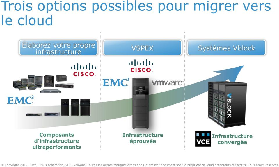 Infrastructure convergée Copyright 2012 Cisco, EMC Corporation, VCE, VMware.
