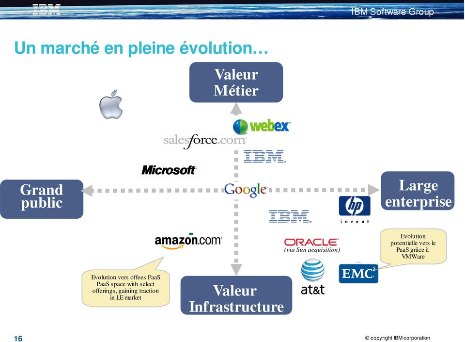 grâce à VMWare Evolution vers offees PaaS PaaS space with select