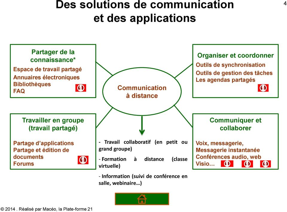 partagé) Partage d applications Partage et édition de documents Forums - Travail collaboratif (en petit ou grand groupe) - Formation à distance (classe
