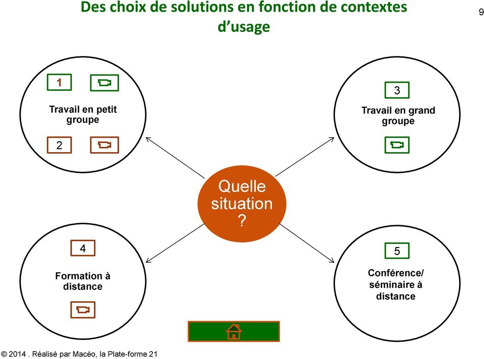 3 Travail en grand groupe 2 Quelle situation?