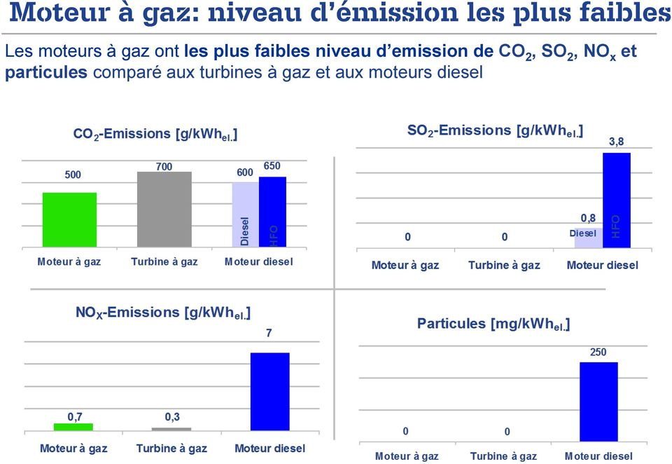 niveau d emission de CO 2, SO 2, NO x et