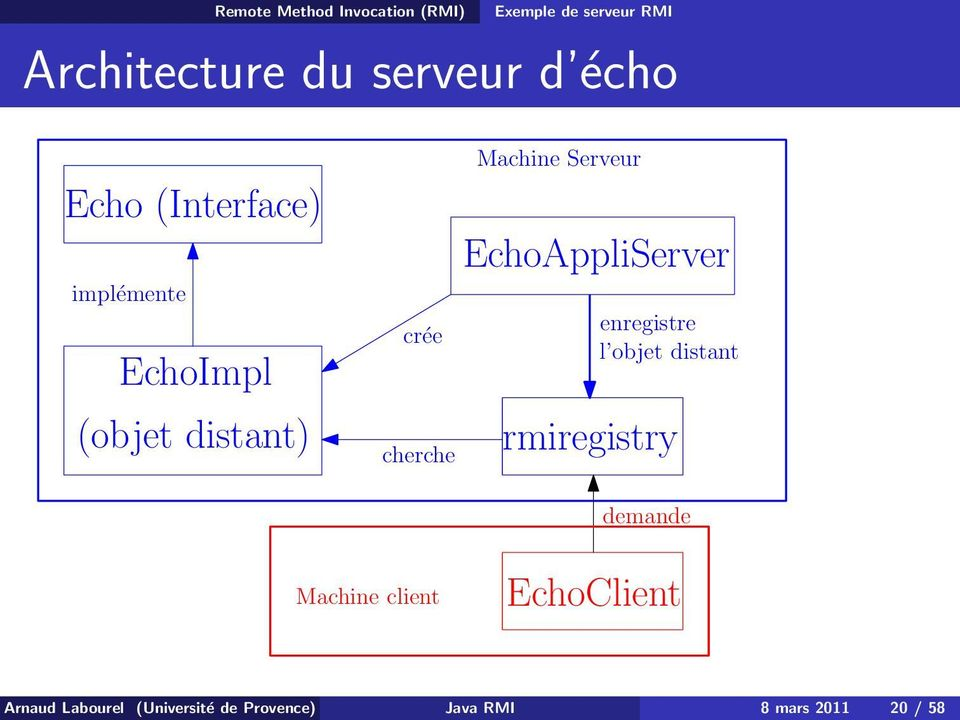 EchoAppliServer enregistre l objet distant rmiregistry demande Machine