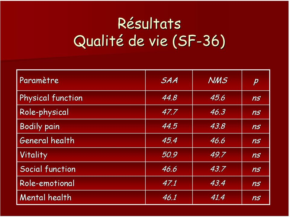8 ns General health 45.4 46.6 ns Vitality 50.9 49.