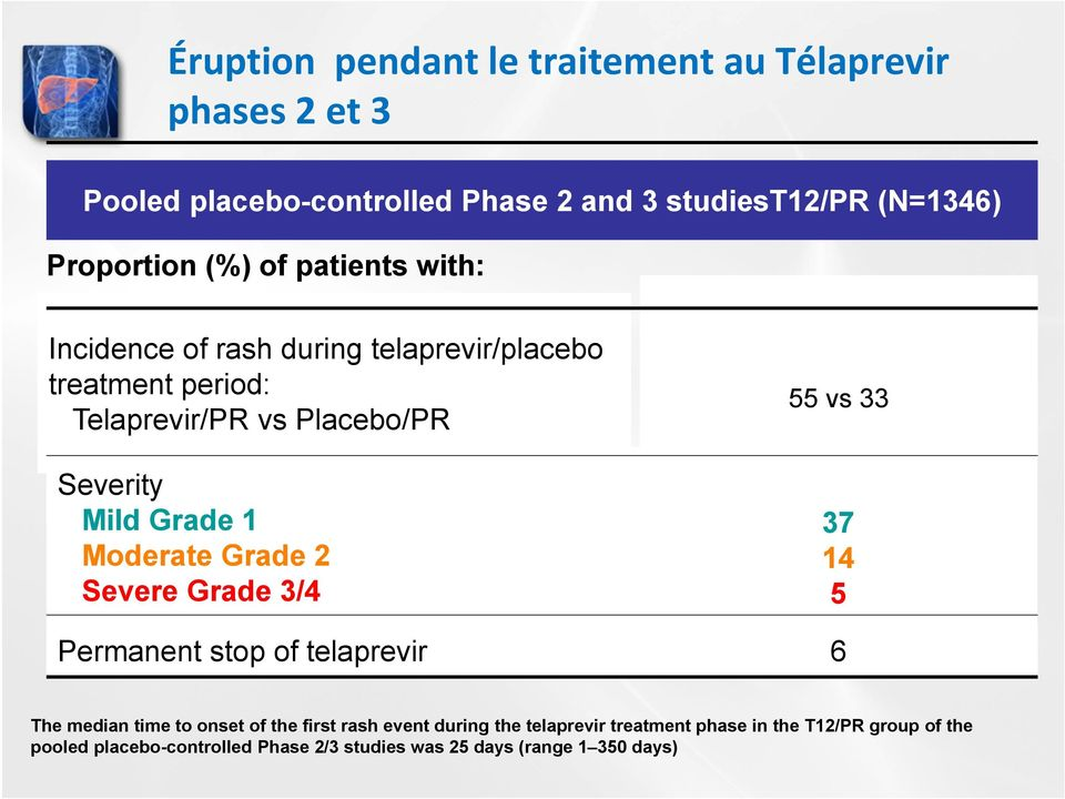 Moderate Grade 2 Severe Grade 3/4 55 vs 33 37 14 5 Permanent stop of telaprevir 6 The median time to onset of the first rash event