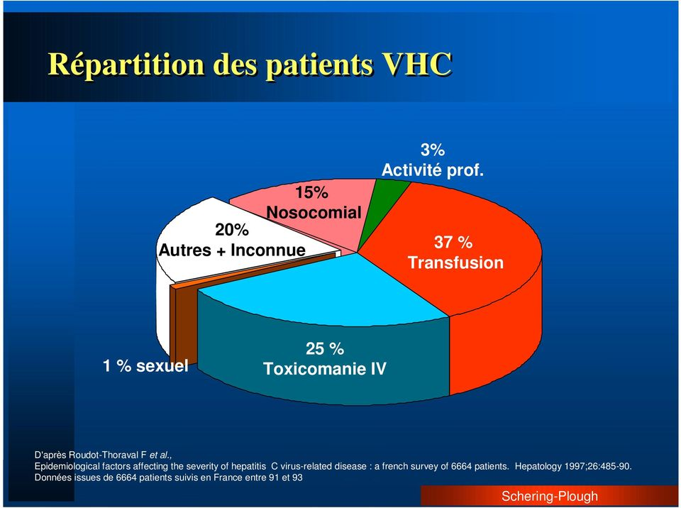 , Epidemiological factors affecting the severity of hepatitis C virus-related disease : a french
